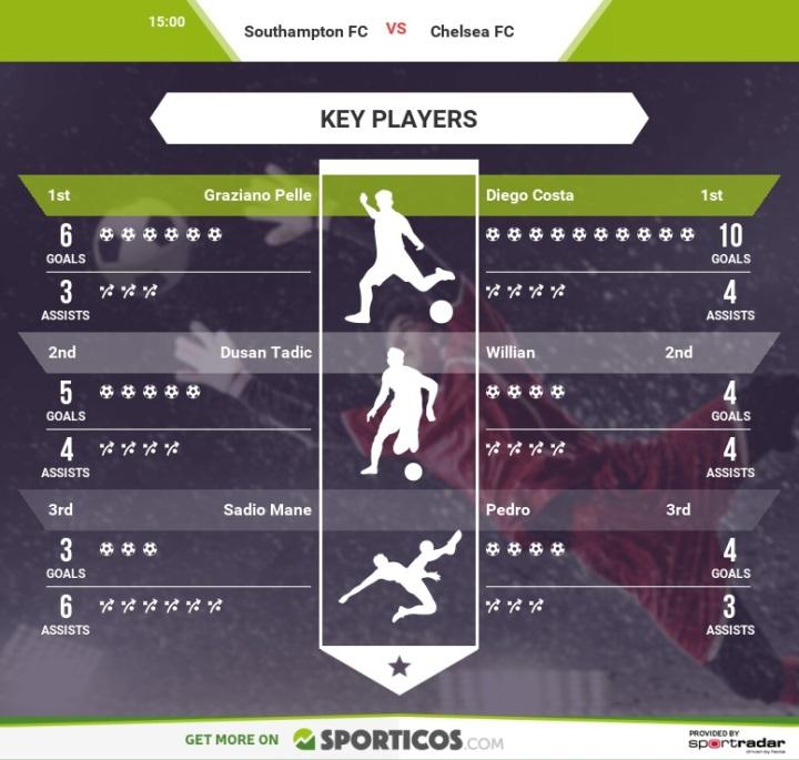 Saints Che Key Players